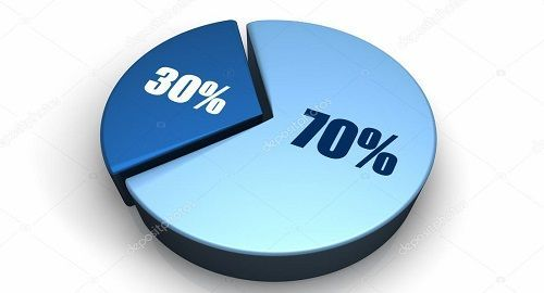 LA REGLA 70% para CAMBIAR TU VIDA