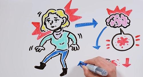 ¿ Por qué nos MAREAMOS ? dibujos Draw My Life